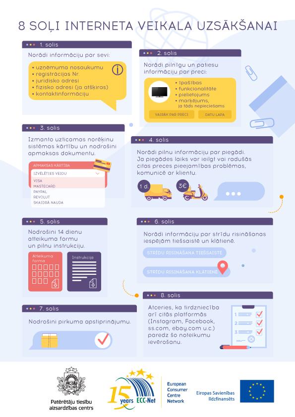 8 soļi internetveikala uzsākšanai